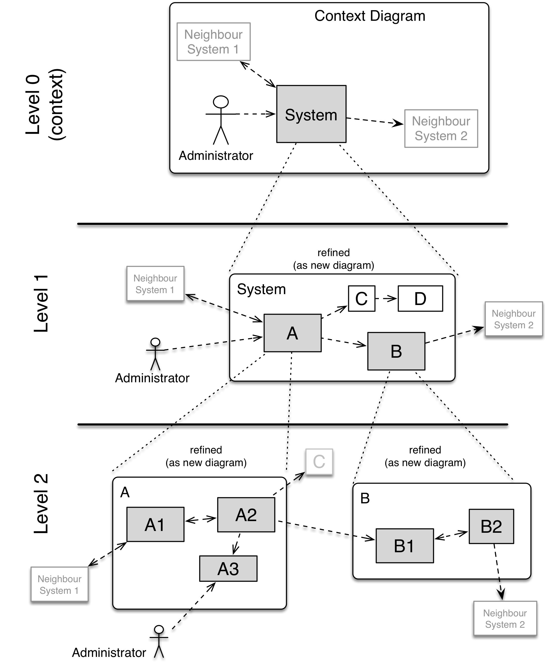 Example building block hierarchy