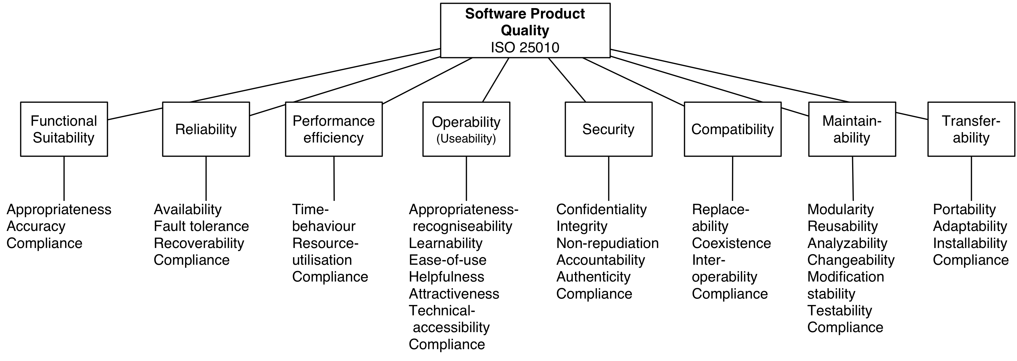 ISO 25010 Software Product Quality Tree