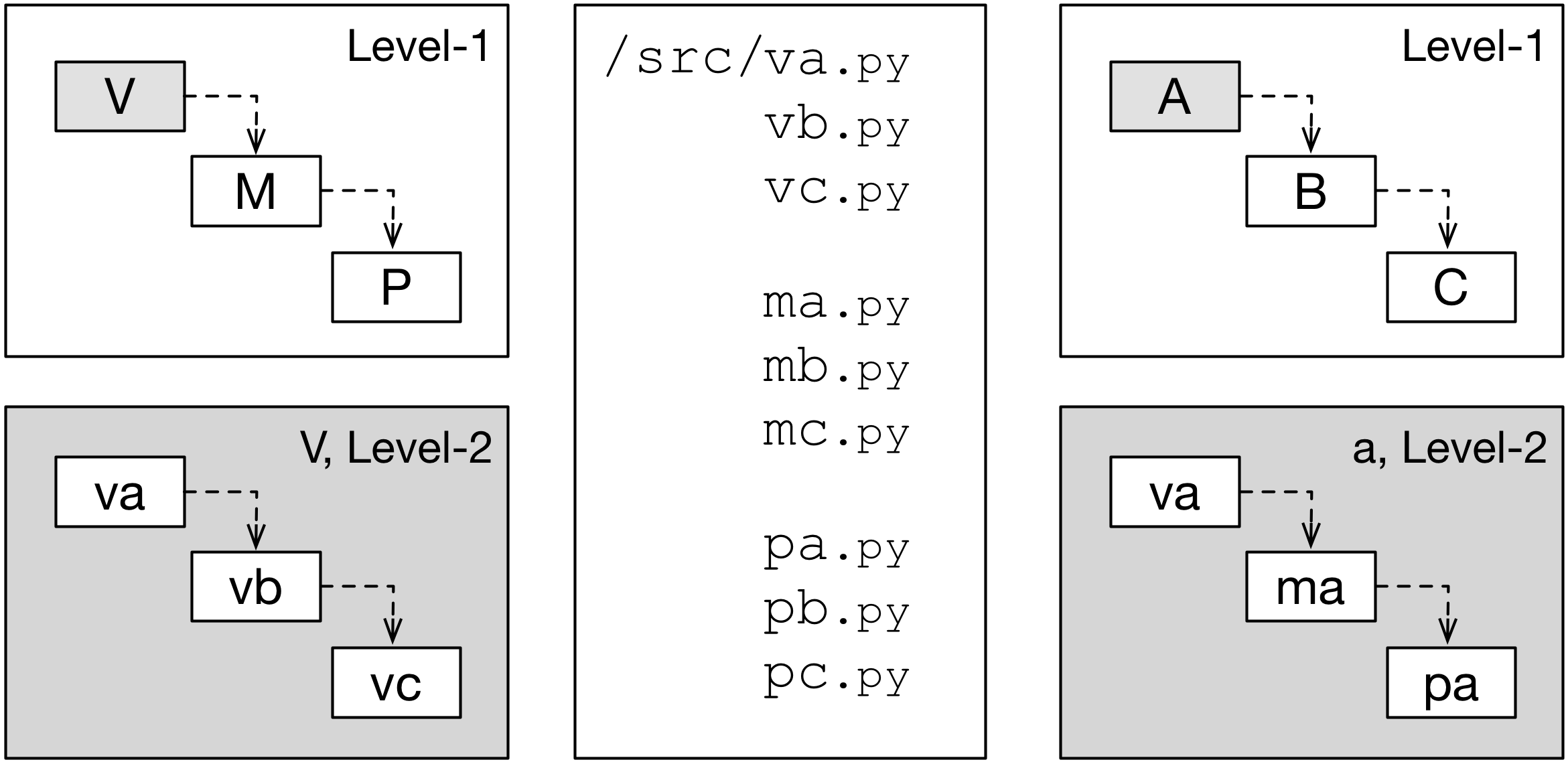 Different mappings of code to building blocks