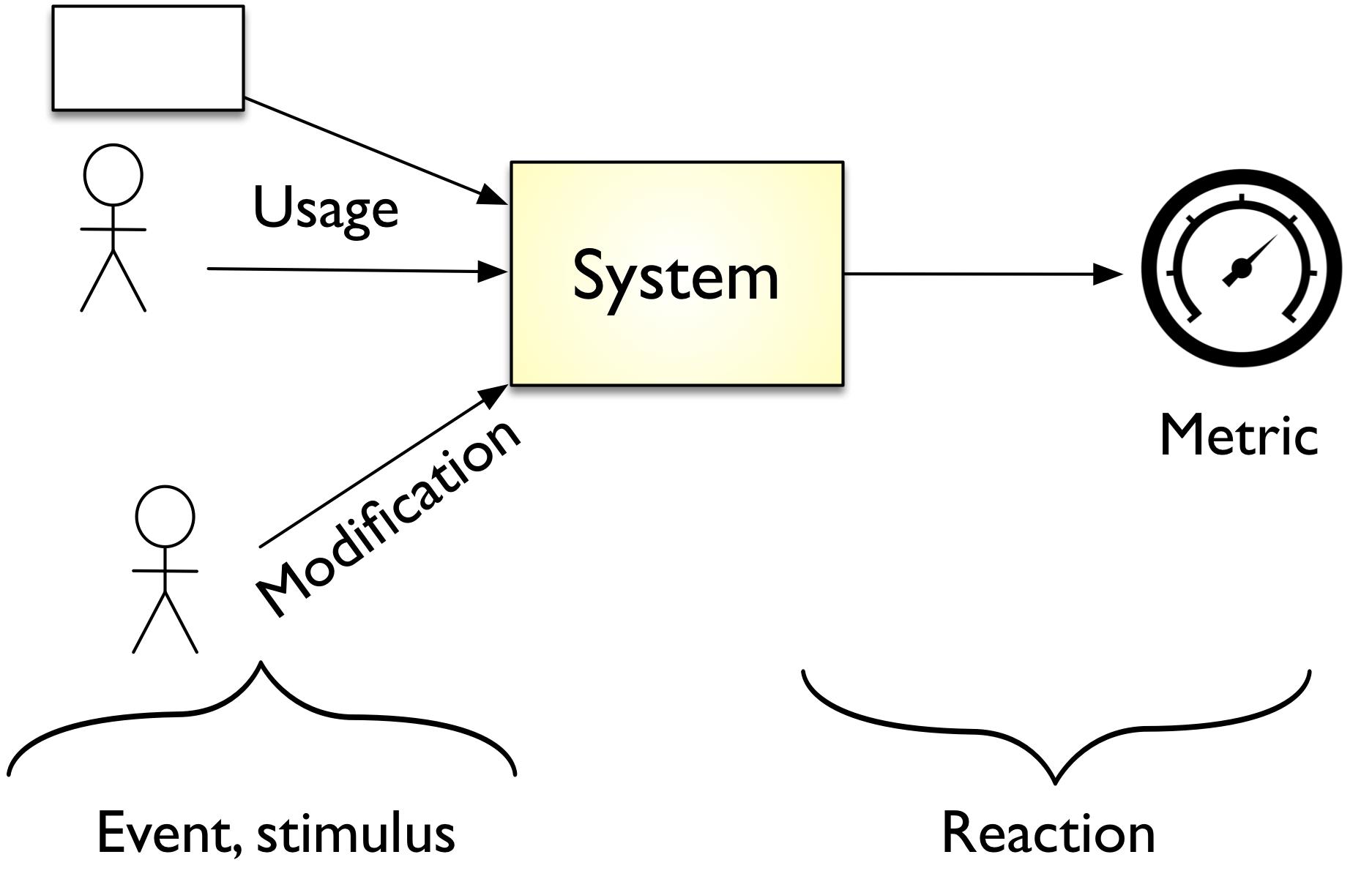 Generic form of (Quality) scenario